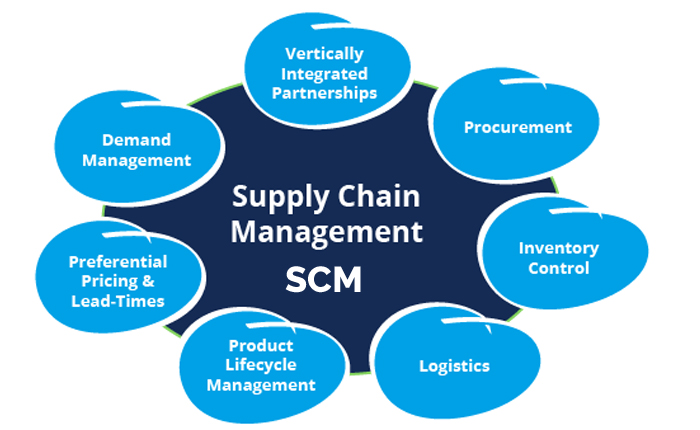 Supply Chain Management Consultancy
